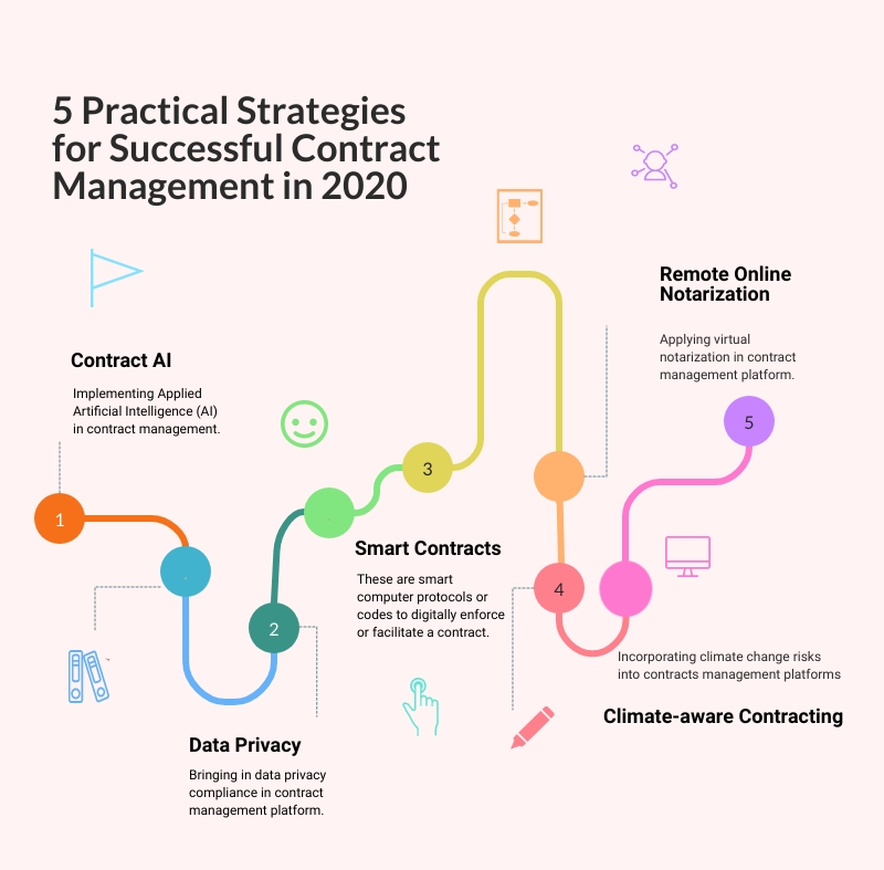 5 Practical Strateiges for Contract Management in 2020