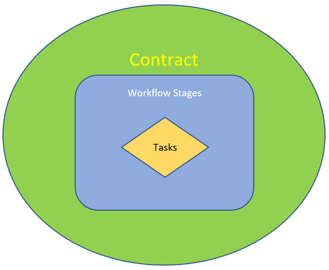 Contract_workflow_tasks