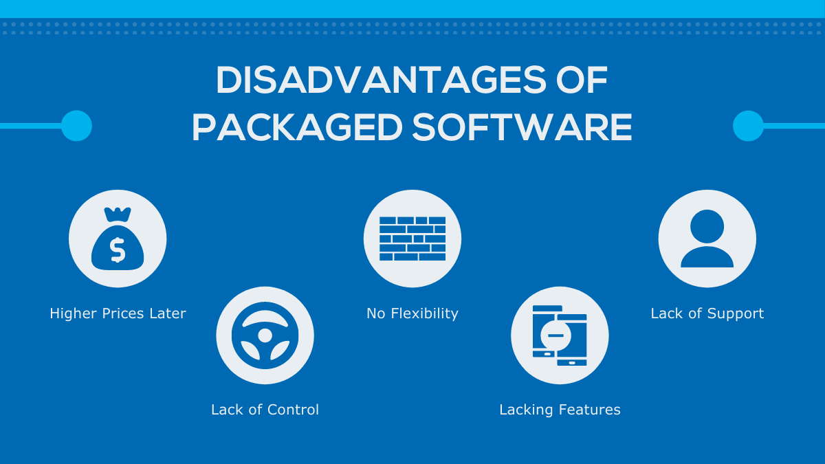 DISADVANTAGES OF PACKAGED SOFTWARE