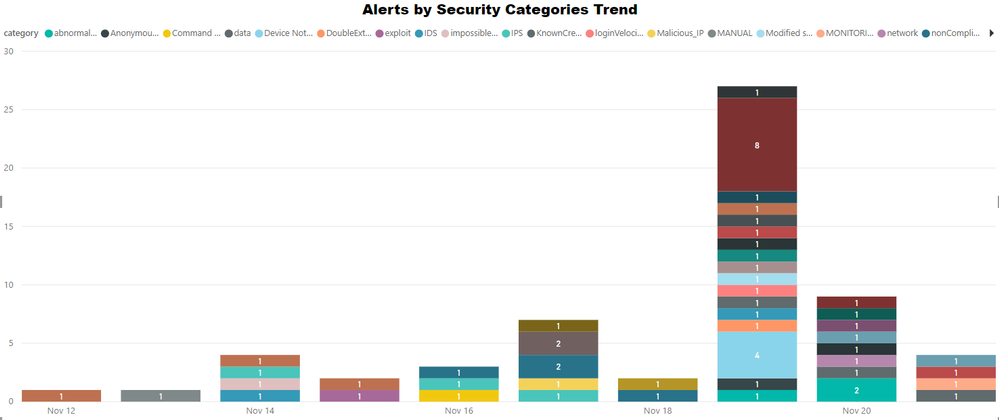 Dashboard-Alerts_By_Security_categories_trend