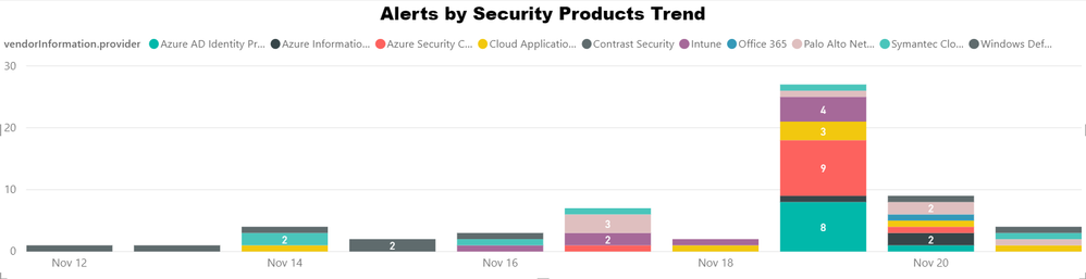 Dashboard-Alerts_By_Security_providers_trend (1)