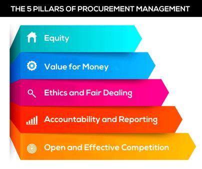 G4B_Five pillars of procurement