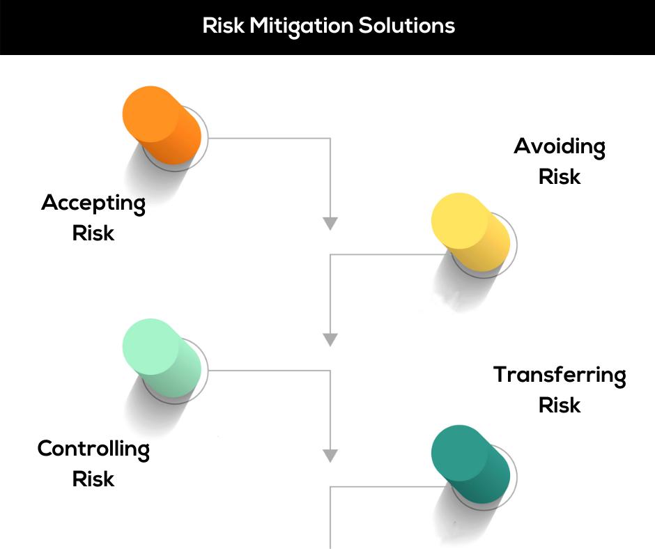G4B_Risk Mitigation Solutions (1)