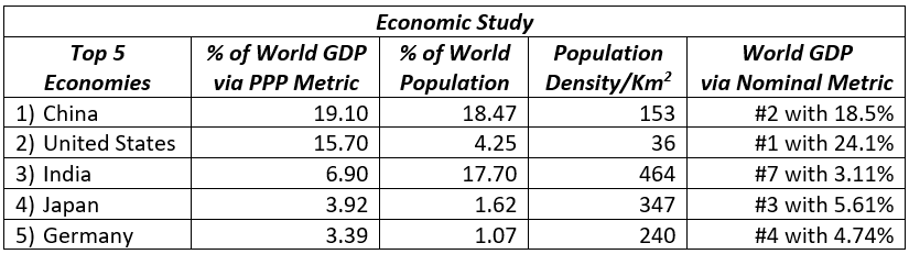 Geography blog economic study
