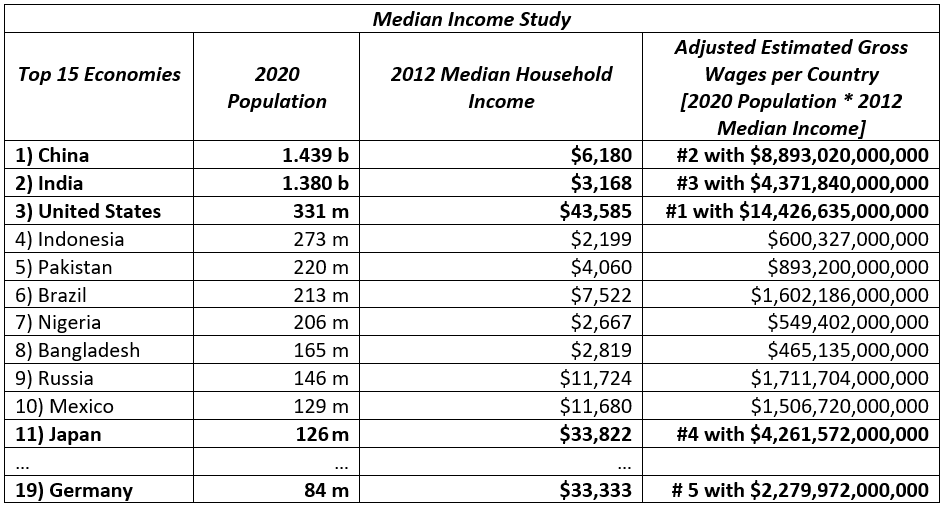 Geography blog med income study