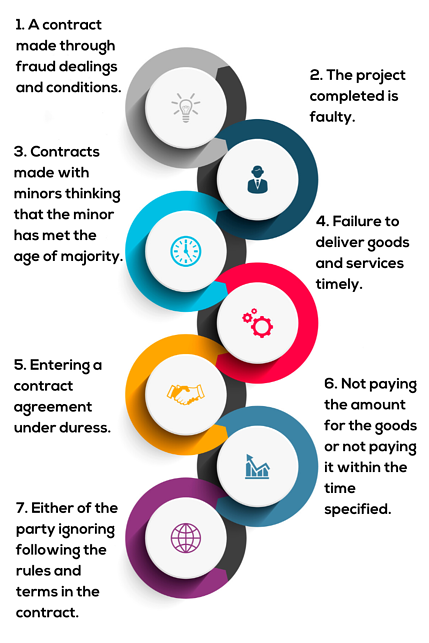 Graphics for blog_How to avoid a breach of contract (1)