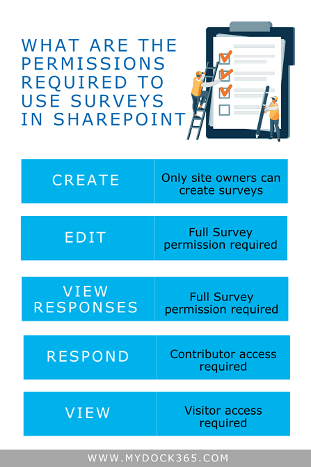 Microsoft SharePoint Surveys - Graphic 1