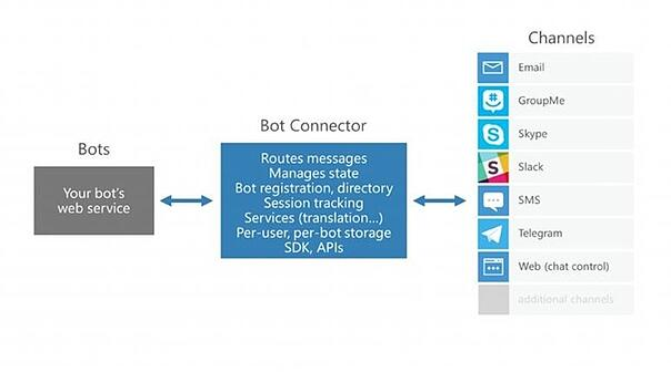Microsoft_Bots_1