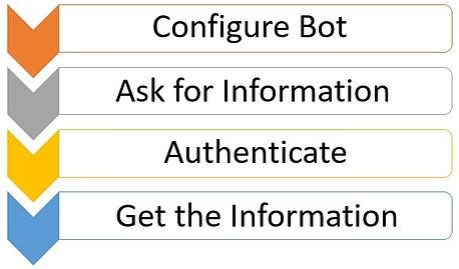 Microsoft_Bots_2