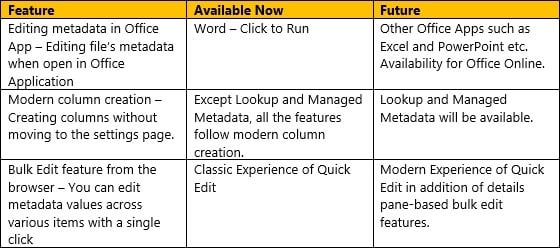 SharePoint Modern Experience vs  Classic Experience – Part I