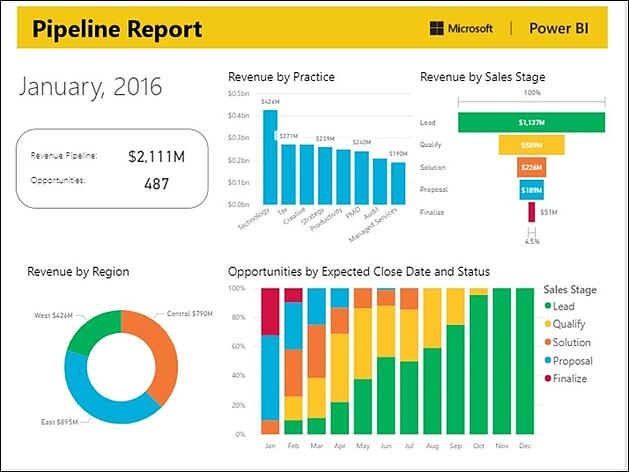 power bi for sales teams powered by sharepoint
