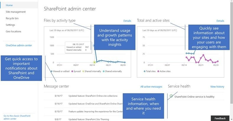 SharePoint_Admin_Center_Activity