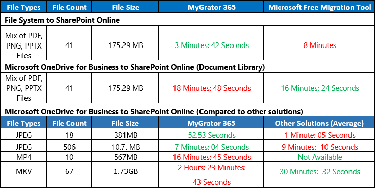 Performance Metrics MyGrator and SharePoint Migration Tool.png