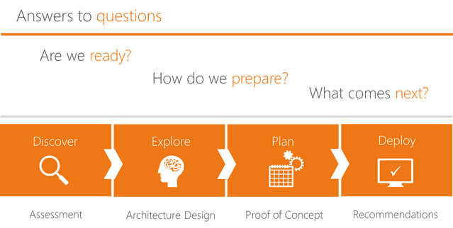 sharepoint planning services