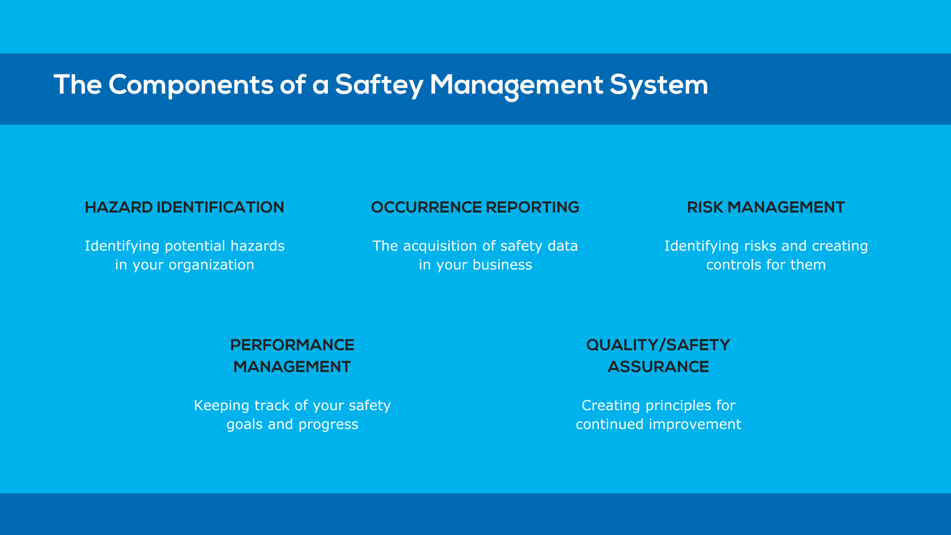 The 5 components of a safety management system