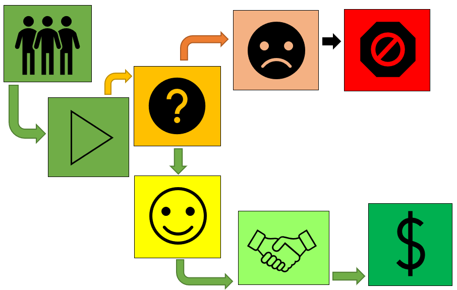 contract management life cycle